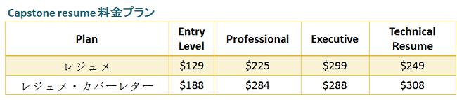 プロの英語履歴書サービスCapstoneの価格表