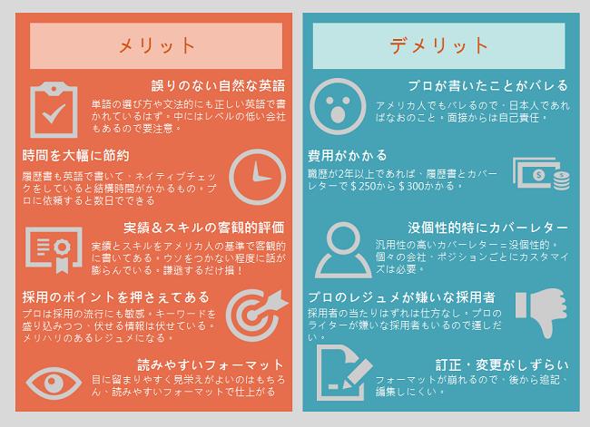 英語のレジュメ履歴書をプロに頼むメリットデメリット(インフォグラフィック)