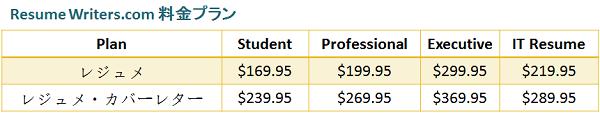 プロのレジュメサービスresumewriters.comの価格