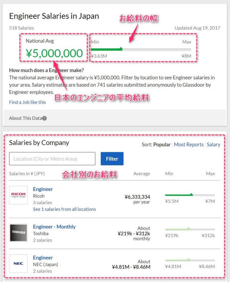glassdoorを使って海外の会社のお給料を調べる方法、エンジニアのお給料を調べる