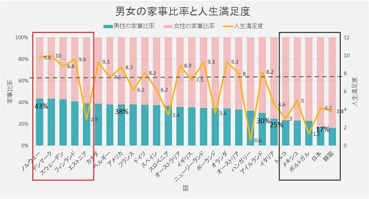 国別男女の家事分担比率と人生満足度
