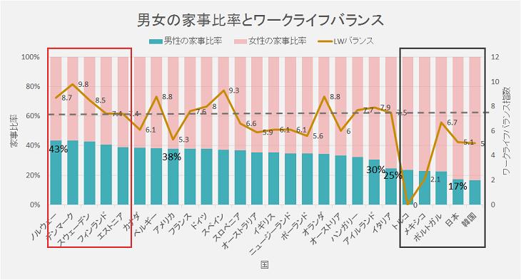 国別男女の家事分担比率とワークライフバランス