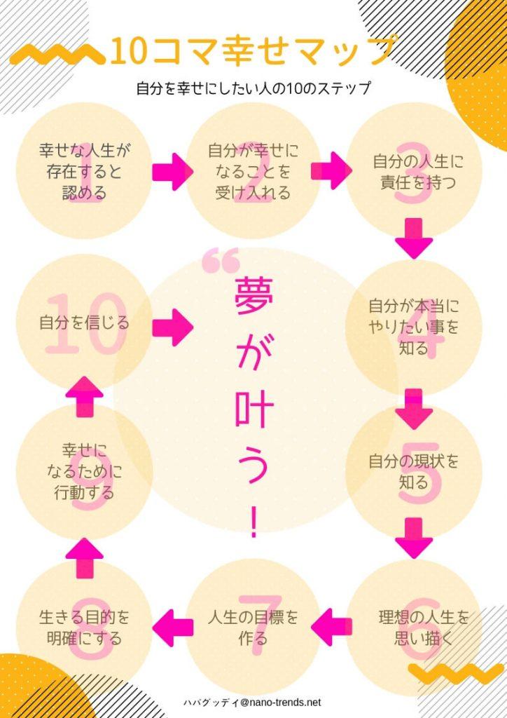 「10コマ幸せマップ」理想的な人生を送りたい人の現実的な10のステップ