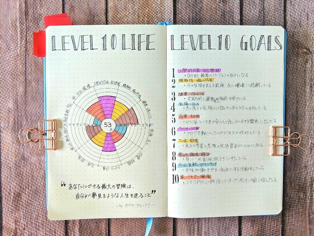 人生に点数をつけて円グラフにしてバレットジャーナルに書いたもの。人生の10の目標付き。