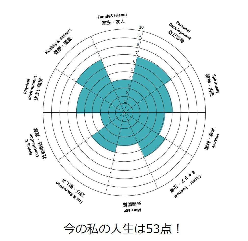 人生に点数をつけて円グラフにした
