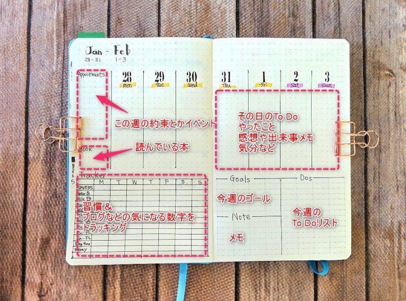 バレットジャーナル習慣スケジュール、習慣プランナーのレイアウト例。縦型。