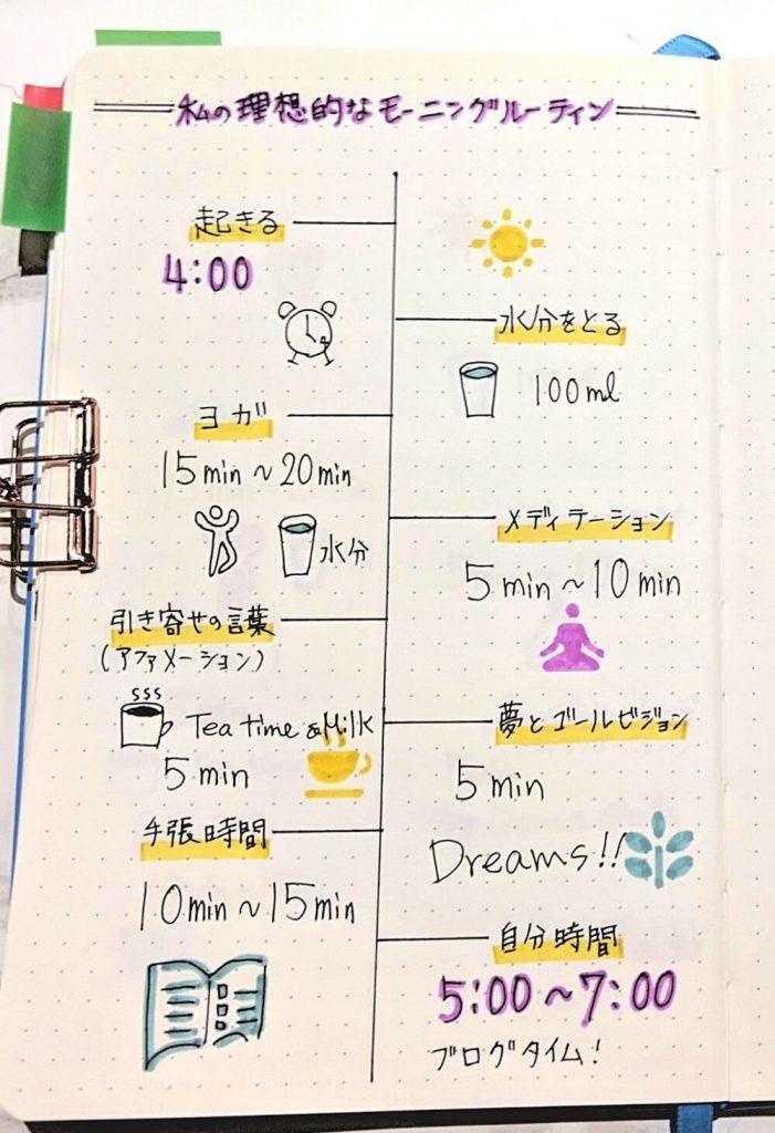 主婦の朝活スケジュール例。朝4時から朝7時までの朝活でやっていることの朝活タイムスケジュール